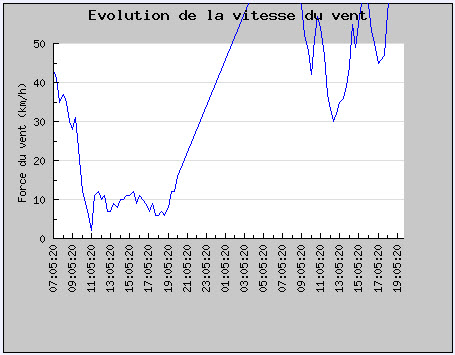 2013-09-18-Greolieres vindmåler av skalaen